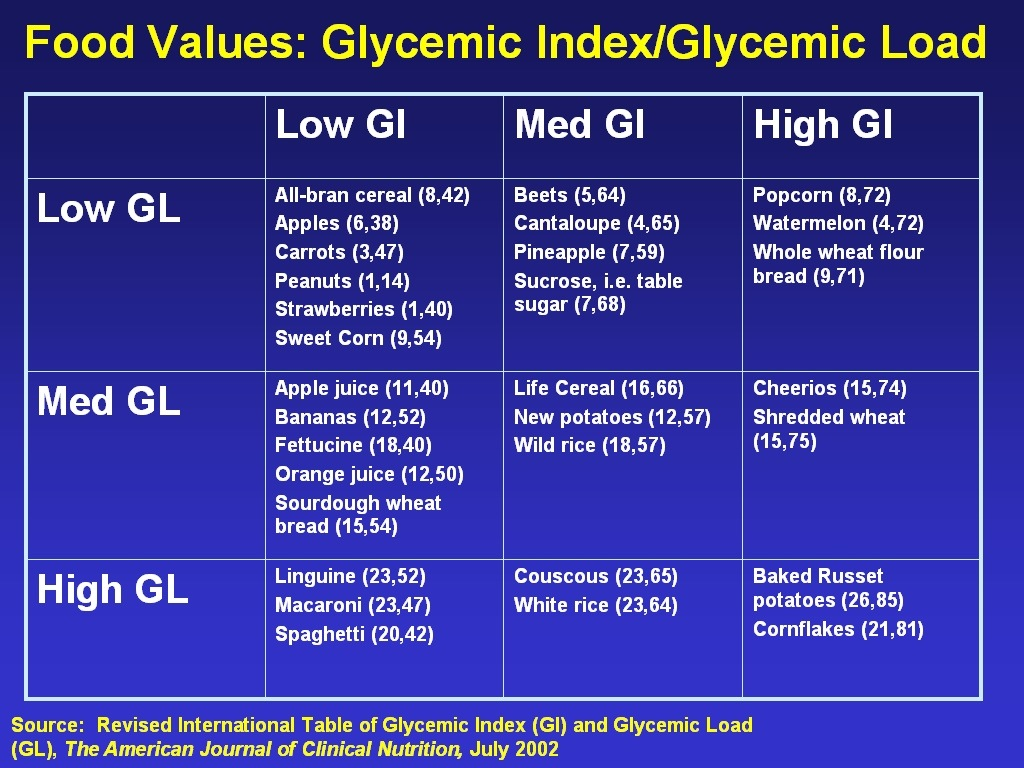 Eating Low Glycemic Foods With High Glycemic